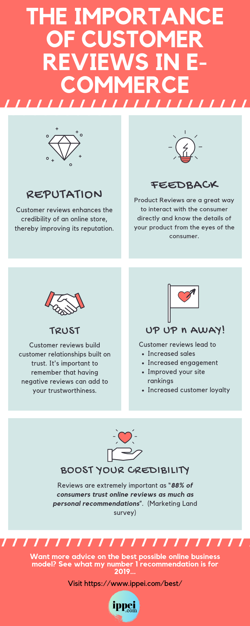 The importance of customer reviews online