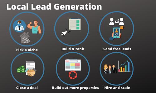Local Lead Gen Graphic