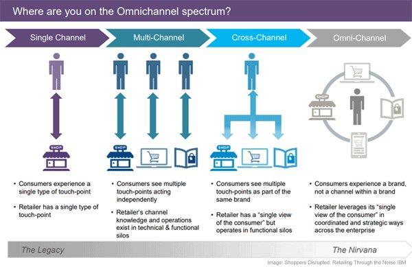 Omnichannel Spectrum Infographic
